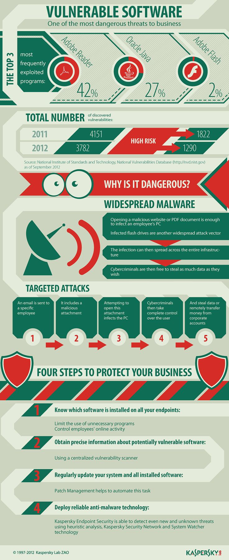 Kaspersky: #Infographic Vulnerable software - #security #malware