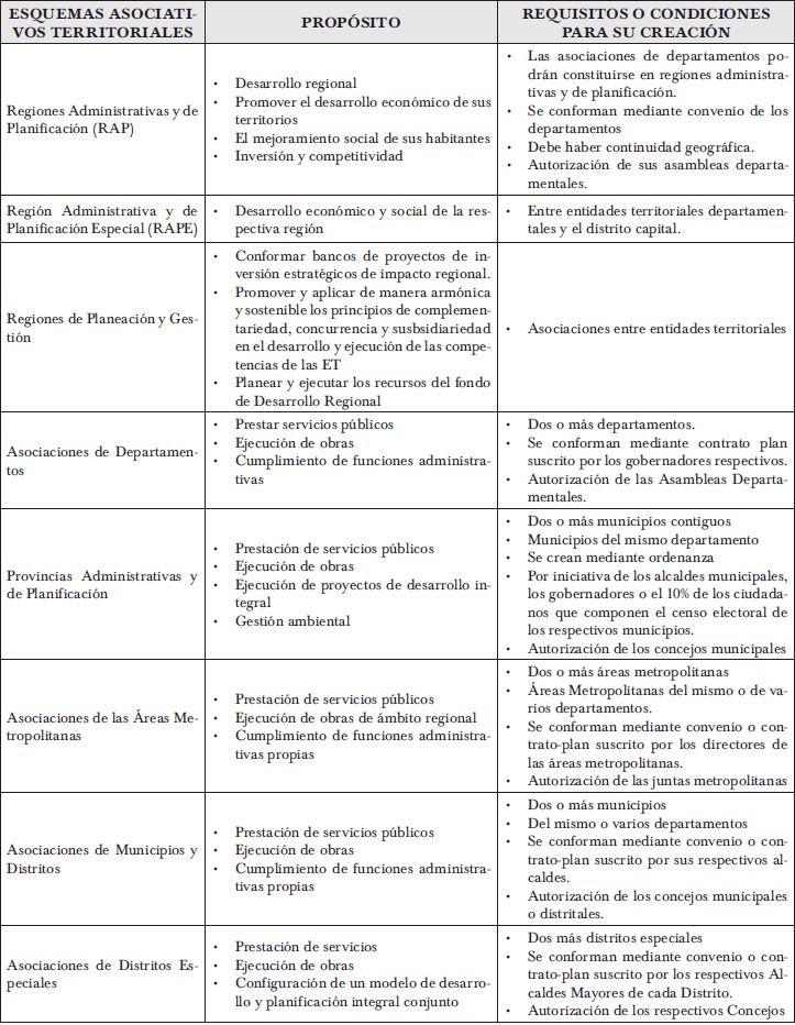 PARTICULARIDADES DE LA LEY ORGÁNICA DE ORDENAMIENTO TERRITORIAL | Duque Cante | Análisis Político