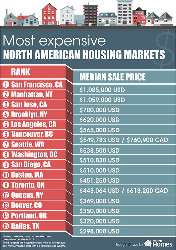 Can you guess which city's the undisputed superstar among all North American housing markets? [INFOGRAPHIC] http://rismedia.com/2016-03-09/view-from-the-top-north-americas-superstar-housing-markets/