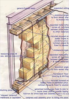 A line drawing of the components of a straw bale wall panel. On the outside are…