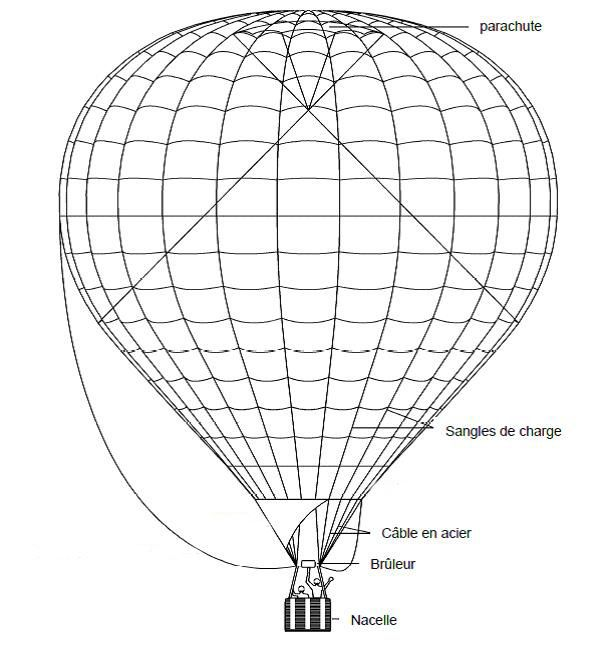 Constitution d'une montgolfière