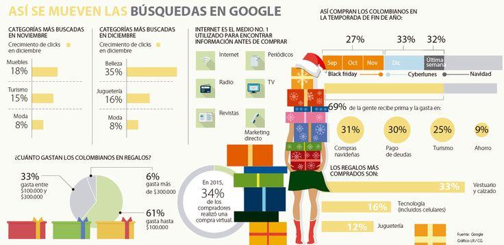 ¿Cuáles son los productos que más se compran según Google?