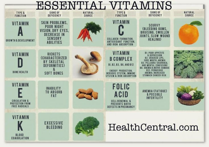 140 best images about The 6 Essential Nutrients on Pinterest
