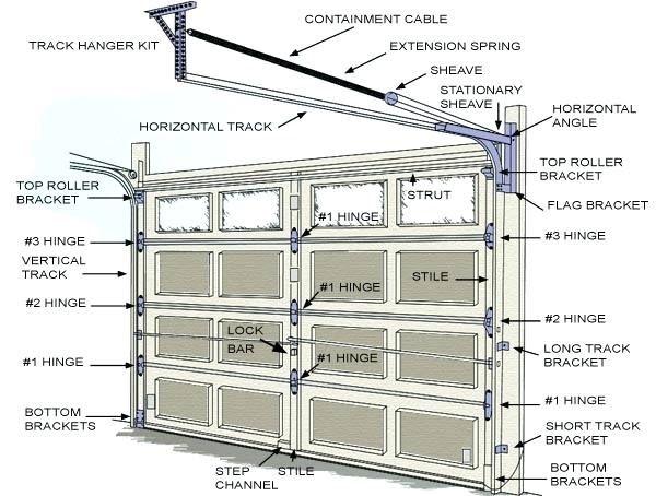 Best Representation Descriptions Garage Door Parts Diagram