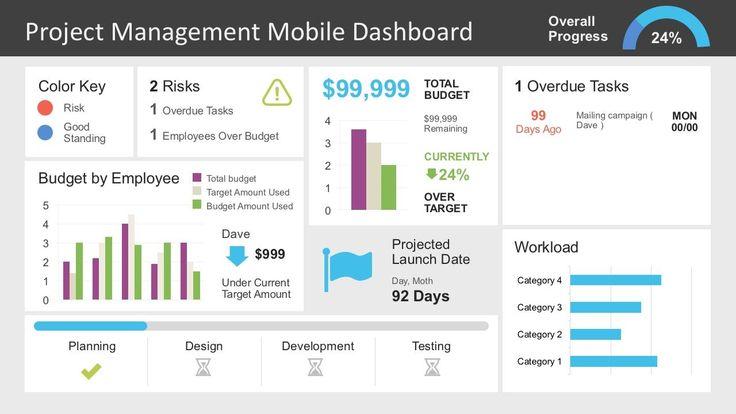 Image result for project management dashboard templates #ProjectManagementTemplates