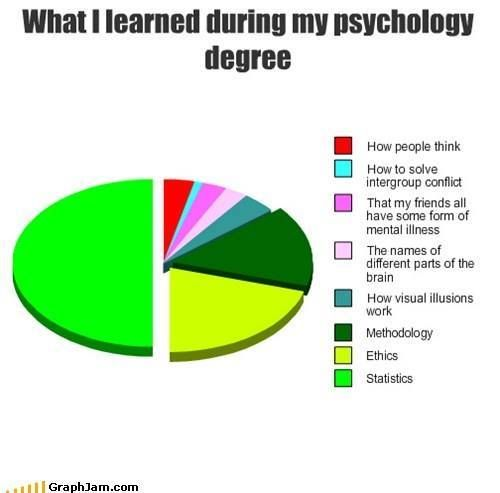 What you learn from a Pshygology degree