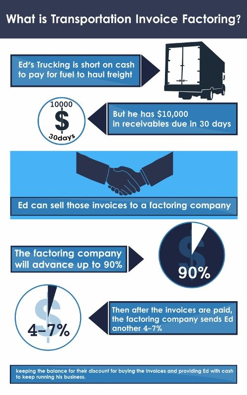 17 best images about invoice factoring on pinterest | traditional, Invoice templates