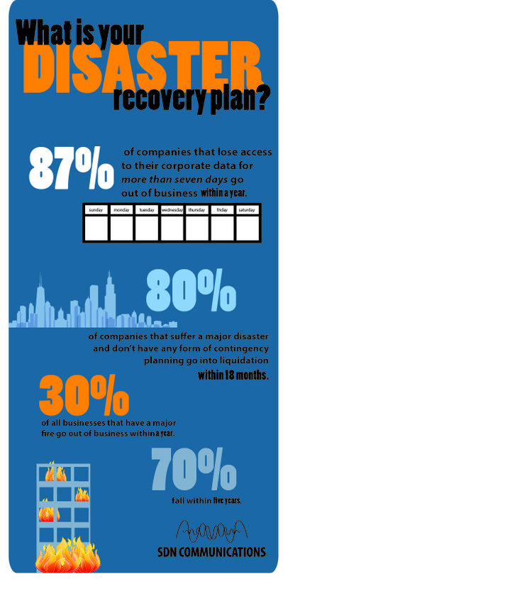 What is your disaster recovery plan? Business continuity