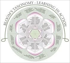 BLOOM'S TAXONOMY - LEARNING IN ACTION...