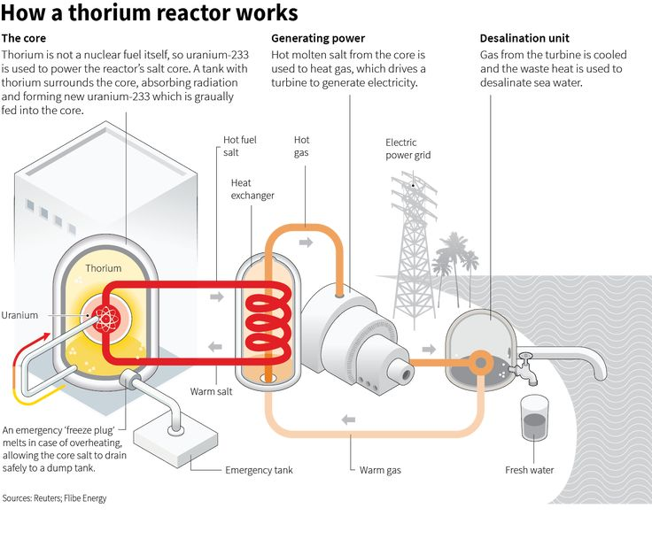 thorium engine diagram example electrical wiring diagram u2022 rh huntervalleyhotels co Thorium Reactor Cadillac Thorium
