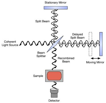 Fourier transform infrared spectroscopy - Wikipedia, the free encyclopedia