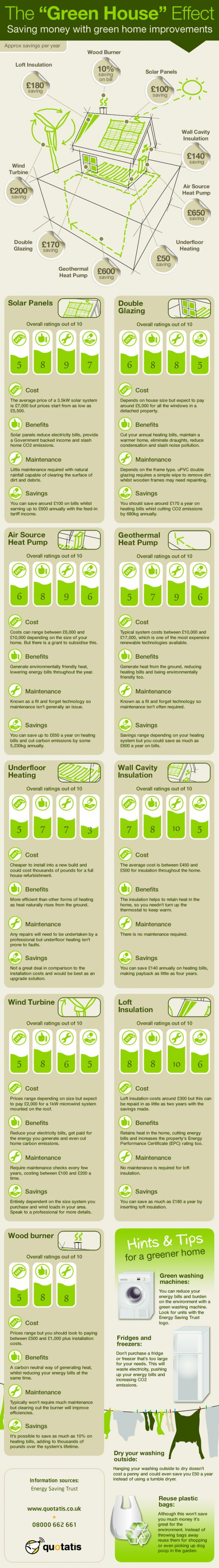 Saving money with green home improvements.