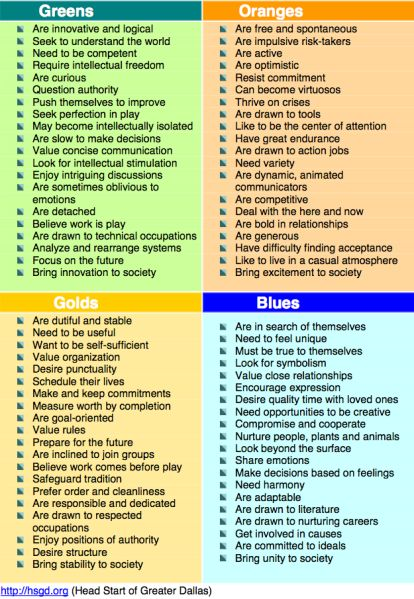 It's just an image of Critical True Colors Personality Test Printable