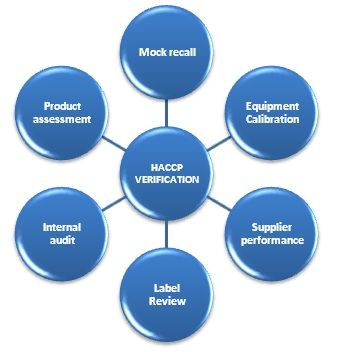 Verification and the Food Industry    http://www.haccpmentor.com/haccp/verification-food-industry/