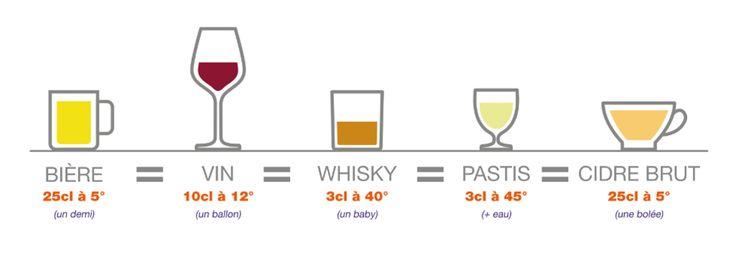 Une unité d'alcool correspond à 10 grammes d'alcool pur. Elle permet d'évaluer la quantité d'alcool contenue dans un verre ou une bouteille. Il est donc à noter que la dose d'alcool servie est à adapter en fonction de l'alcool servi.