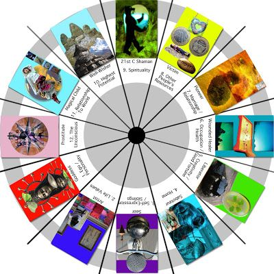 """Caro's Soul Collage Cards: Sacred Contracts CM says that we only have 12 archetypes so rather than mix these cards in with all my other SoulCollage® """"archetypes"""" (currently about 60 in my pack!) I've made a special suit for them. A suit of Guardians."""