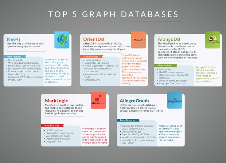 Top 5 Graph DataBases #database #graph #neo4j #orientdb
