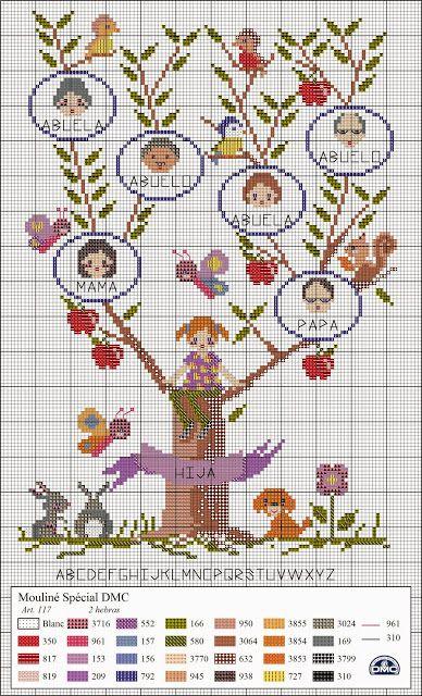Diagrama árbol genealógico