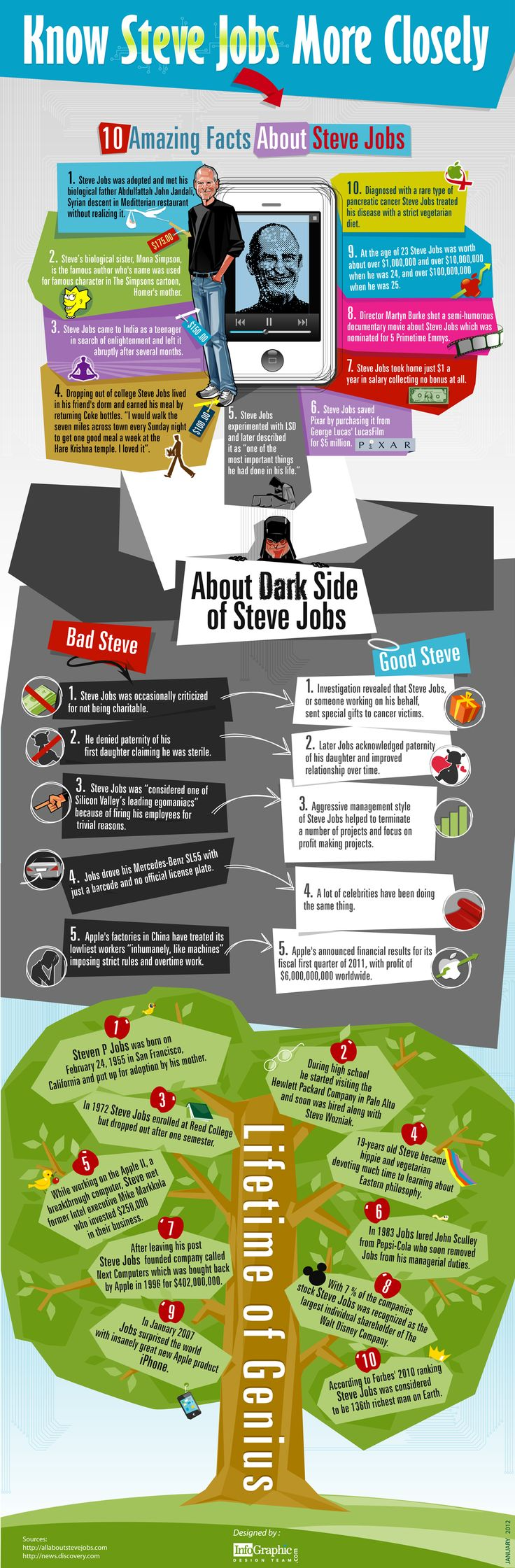 10 amazing things about Steve Jobs. #infografia #infographic #apple