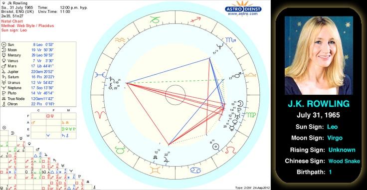 Chinese Zodiac Signs | Chinese Zodiac Years | Famous Birthdays
