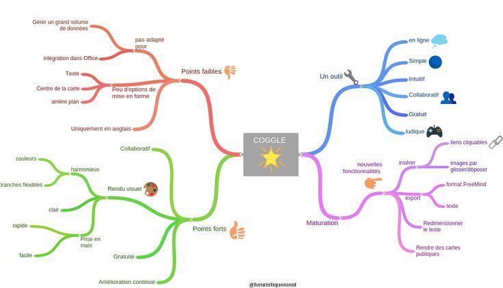 Un logiciel simple pour faire des cartes heuristiques. Philippe Boukobza en décrit les avantages et les inconvénients.