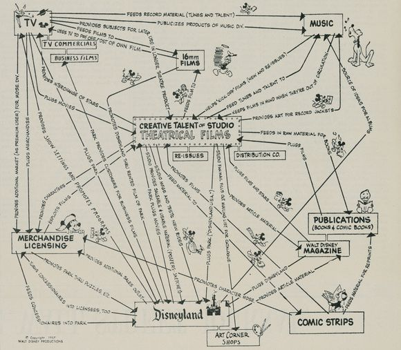 Disney had a diagram that explained their transmedia planning... in 1957!!