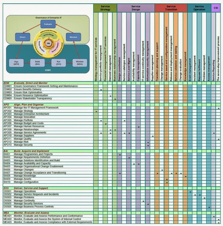 8 Best Images About Enterprise Architecture On Pinterest