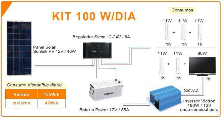 Kit 100 W D Hacer Panel Solar Sistema De Paneles