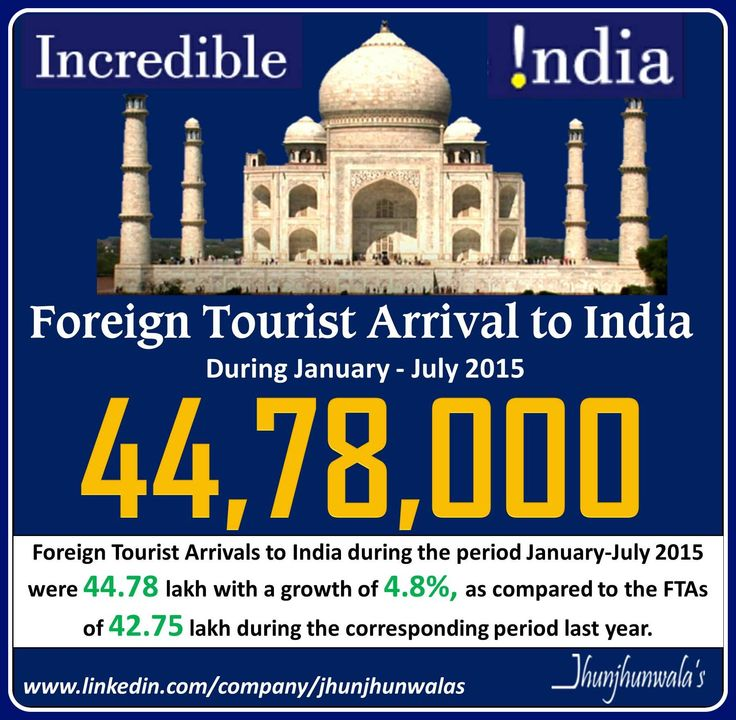 #ForeignTouristsArrivals to #India during the period January-July 2015 were 44.78 lakh as compared to FTAs of 42.75 lakh during the period January- July 2014 registering a growth of 4.8% over the period #FTA's - Foreign Tourists Arrivals #IndiaTourism #Tourism #InternationalTourists #JhunjhunwalasFinance