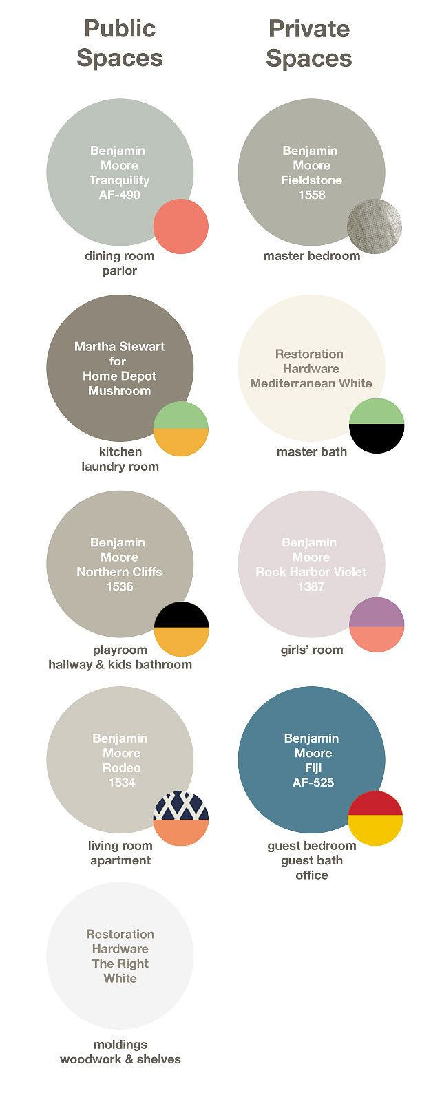 Paint Colors for the entire house: Tranquility AF-490 Benjamin Moore (Dining Room), Fieldstone 1558 Benjamin Moore (Master Bedroom), Mushroom Martha Steward (Kitchen), Mediterranean White Restoration Hardware (Master Bath), Northern Cliffs 1536 Benjamin Moore (Playroom), Rock Harbor Violet 1387 Benjamin Moore (Girl's Bedroom), Rodeo Benjamin Moore (Living Room), Fiji AF-525 Benjamin Moore (Guest Bedroom) (Guest Bathroom) (Office) The Right White Restoration Hardware (Trim, woodwork and…