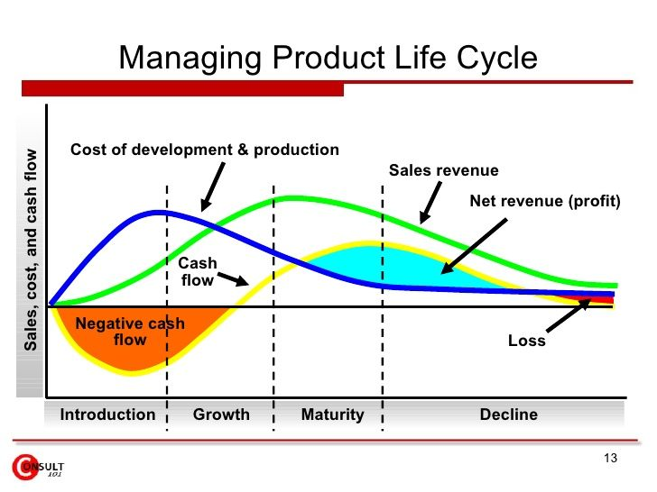 Management and product life cycle