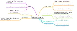 Dominic :D: Real Numbers Mindmap