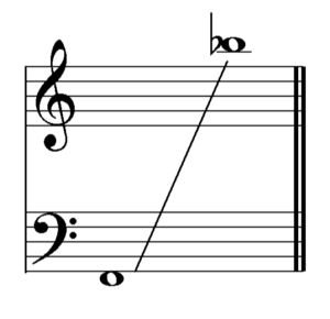 Freddie Mercury's vocal range... Holy Shit... That's like, ALL the octaves...