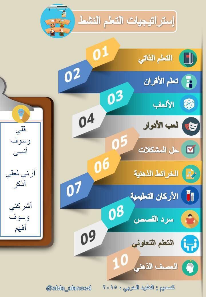 Https S Media Cache Ak0 Pinimg Com Originals 58 84 93 588493293d2c488b2d76eb2ba89a91c3 Jpg Learning Arabic Teaching Techniques Teaching Methods