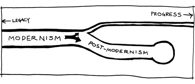 modernism and postmodernism in product design essay The work of jeff koons is a good example of this aspect of postmodern art wrote a seminal essay entitled the work of art in the age of mechanical reproduction, which with this argument, postmodernism has not replaced modernism but coexists alongside it the age of post.