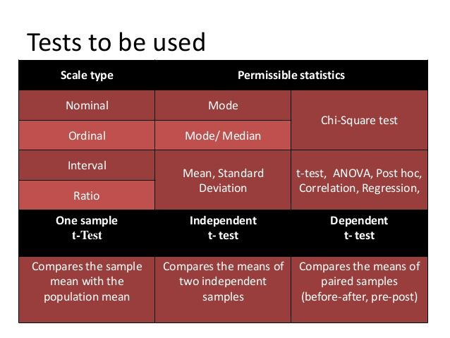 chi-square test, independent t-test, paired t-test, ANOVA, Repeated Measures ANOVA, and correlation, describe the inferential statistics and what levels of measurement are needed - Google Search