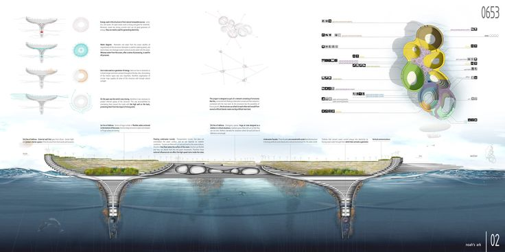 Noah's Ark: Sustainable City