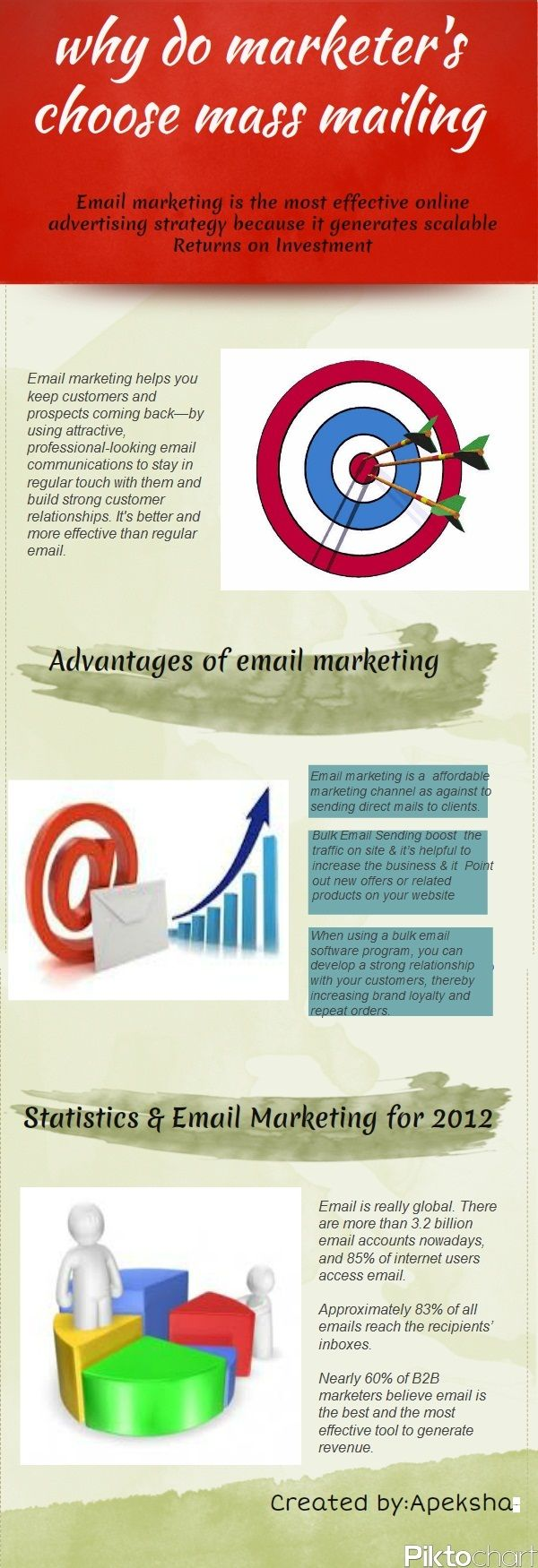 Email marketing is most effective online advertising strategy because its generate returns on investment