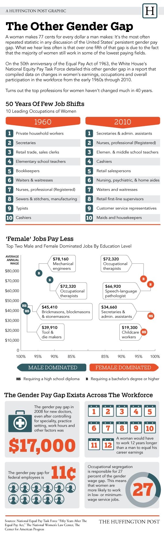 17 best ideas about gender pay gap equal pay gender wage gap heavily influenced by occupation segregation infographic