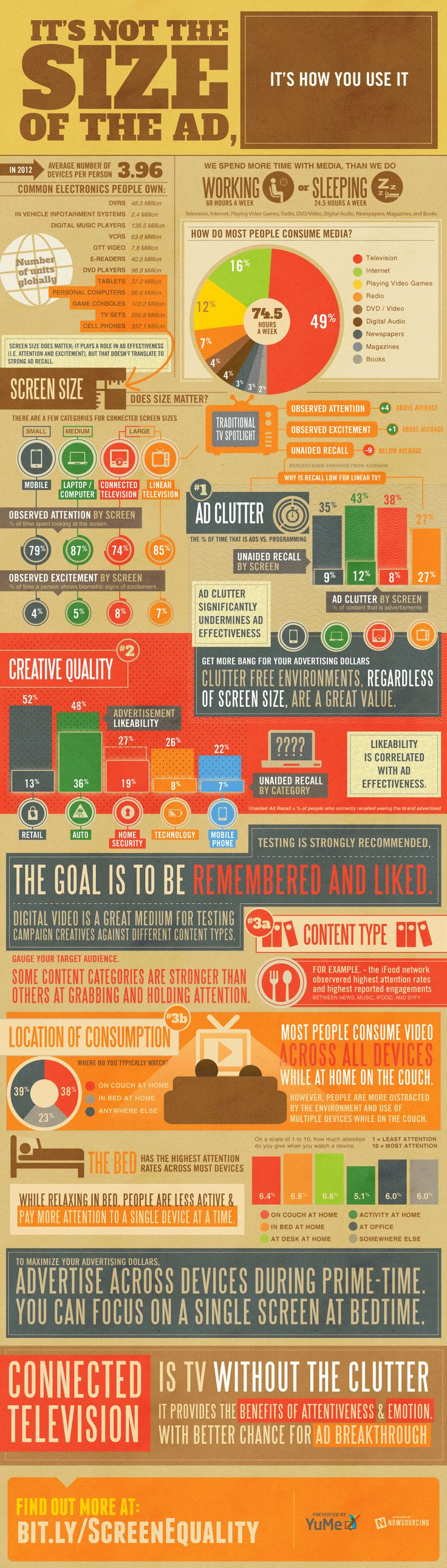INFOGRAPHIC: Media Consumption - It's not the size of the ad; it's how you use it!