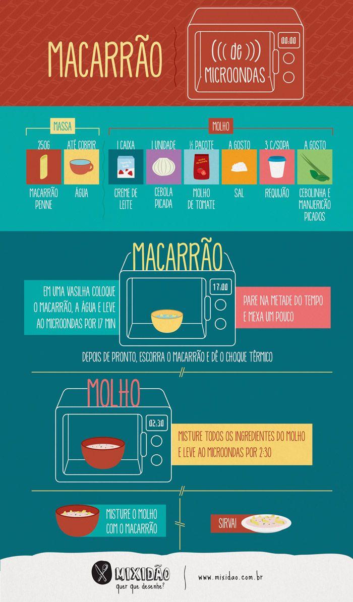 receita infográfico de macarrão de micro-ondas