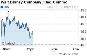 Disney is looking good financially!! Avengers unite! woowoo time to buy it