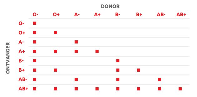 Bloed geven kan levens redden. Wat doe jij? Over bloedgroepen, bloed geven en levens redden.