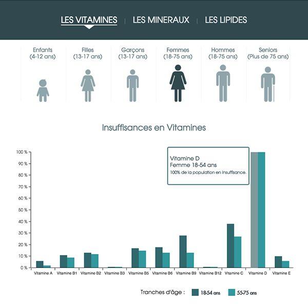 Découvrez notre infographie dynamique :  Alimentation et déficiences en micronutriments ! #inca #micronutrition #nutrition #infographie