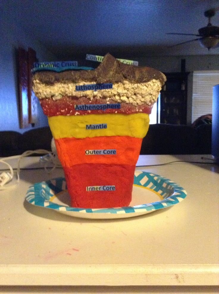 earth science project Making a cutaway-model of the earth's layers is a fine science project for lower elementary school students who are not usually restricted to experiment-centered.