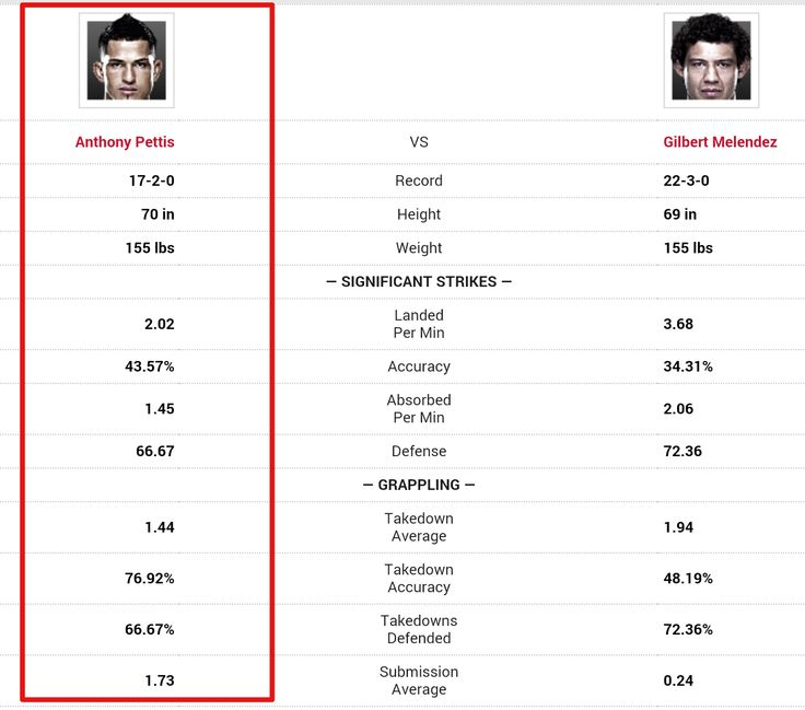 UFC 181 Anthony Pettis vs Gilbert Melendez Prediction