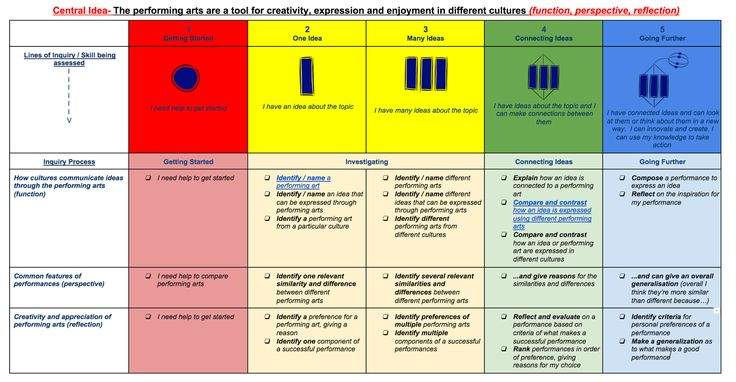 Image result for UOI pre assessment activities