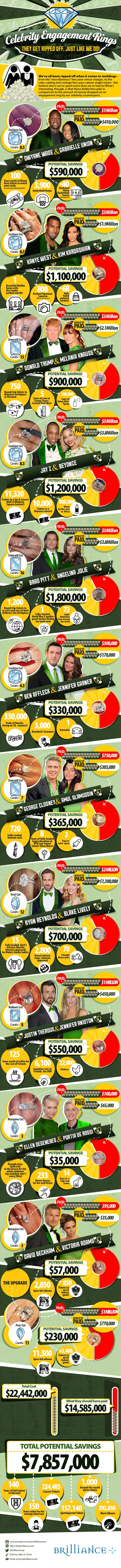 "Celebrity Engagement Rings Infographic – They Get Ripped Off, Just Like Us! We've all been ripped off when it comes to weddings - from the ""miscellaneous"" fees your venue charges, to the cake-cutting and corkage fees your caterer might extort - the bottom line is we've spent more than we've had to! What's interesting. though, is that these feeble fees pale in comparison to the amount of money dropped on an engagement ring by our celebrity counterparts. http://www.brilliance.com"