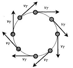 Pin about Physics and Circular motion on SAT Physics