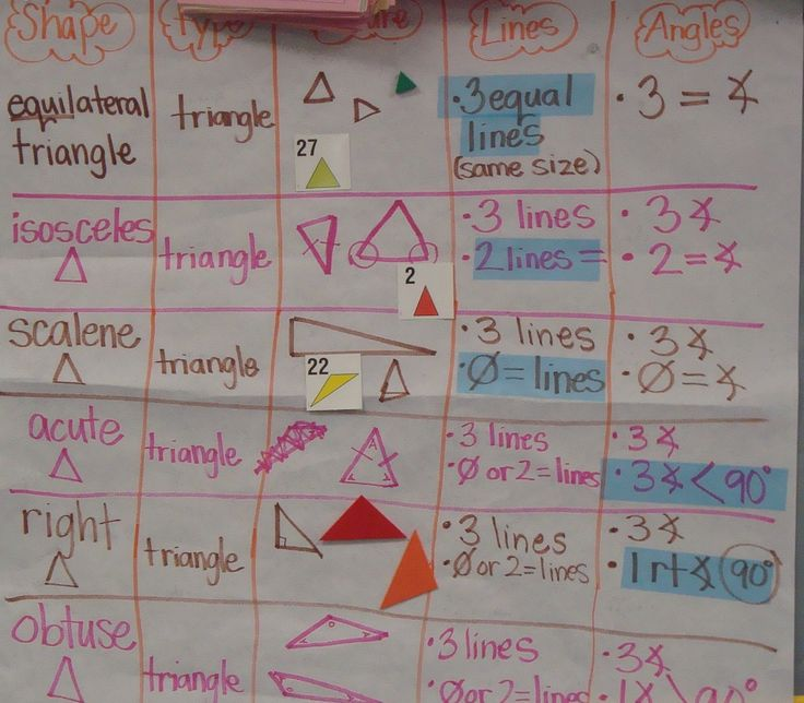 Math Process Grid - haven't tried GLAD strategies with math yet. This could be perfect for quadrilaterals.